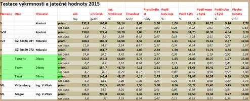 výsledky jatečné výkrmnosti a jatečné hodnoty 2015